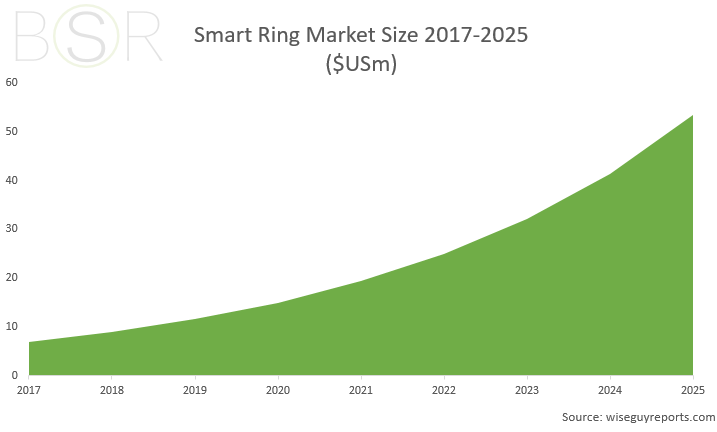 smart ring market growth